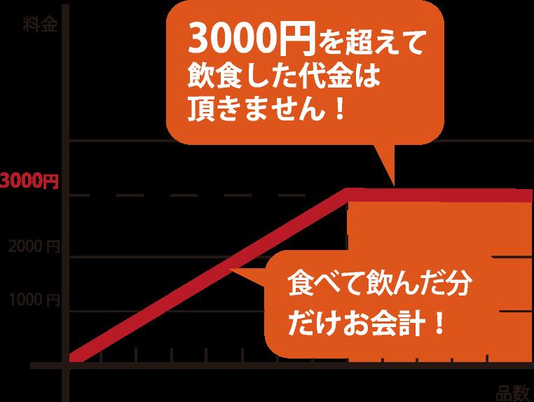 どれだけ食べても飲んでも3000円以上は頂きません!